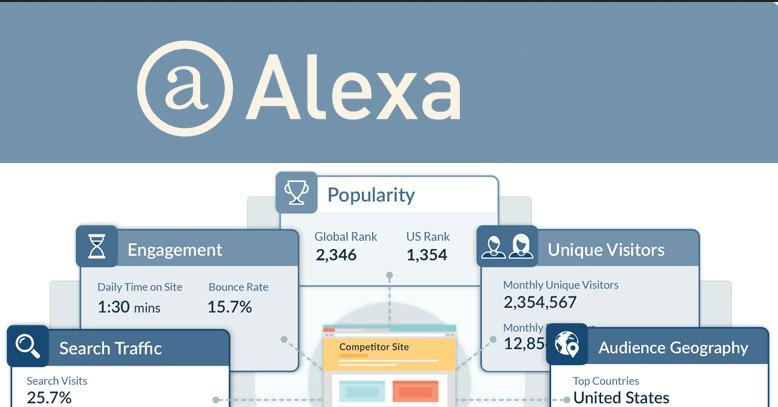 Tingkatkan Peringkat Website dengan Alexa Rank